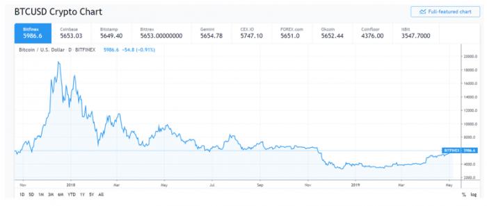 Indicii CoinMarketCap disponibili în bazele de date Nasdaq, Bloomberg și Reuters | XTB